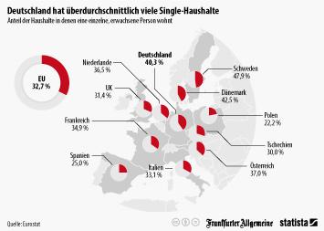 Infografik: Deutschland hat überdurchschnittlich viele Single-Haushalte   Statista