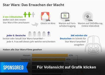 Infografik: Star Wars: Das Erwachen der Macht   Statista