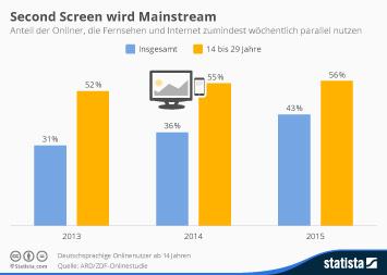 Infografik: Second Screen wird Mainstream   Statista
