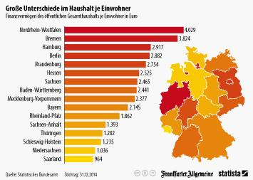 Infografik - Finanzvermögen des öffentlichen Gesamthaushalts je Einwohner in Euro
