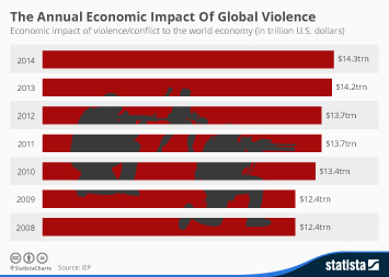 Infographic: The Annual Economic Impact Of Global Violence | Statista