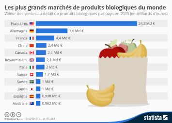 Infographie - Les plus grands marchés de produits biologiques du monde