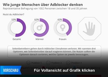 Infografik - Repräsentative Befragung von 1002 Personen zwischen 18 und 35 Jahren zu Adblockern