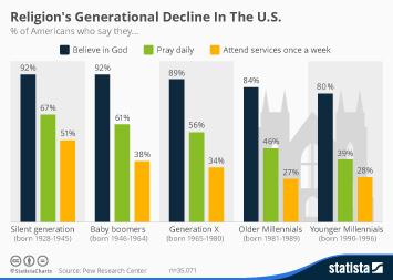 Infographic - Religions Generational Decline