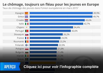 Infographie - Le chômage, toujours un fléau pour les jeunes en Europe