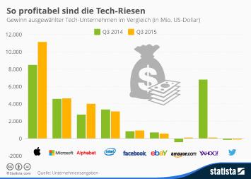 Infografik: So profitabel sind die Tech-Riesen | Statista