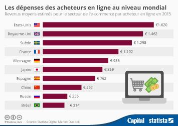 Infographie - Les dépenses des acheteurs en ligne au niveau mondial