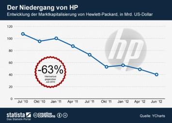 Link zu Der Niedergang von HP - Entwicklung der Marktkapitalisierung Infografik