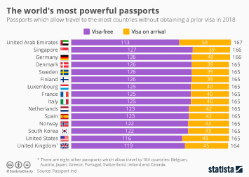 Infographic: The world's most powerful passports   Statista
