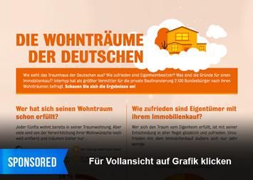 Infografik - Wohnträume der Deutschen