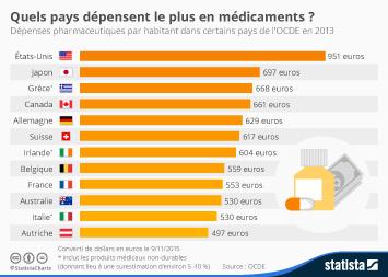 Infographie: Quels pays dépensent le plus en médicaments ? | Statista