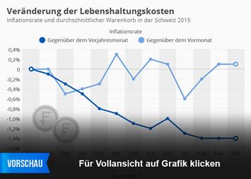 Infografik: Veränderung der Lebenshaltungskosten | Statista