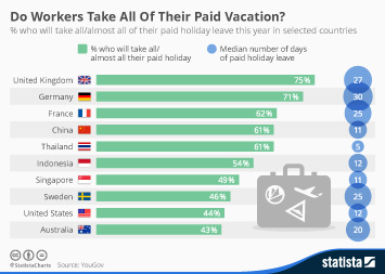 Infographic: Do Workers Take All Of Their Paid Vacation? | Statista