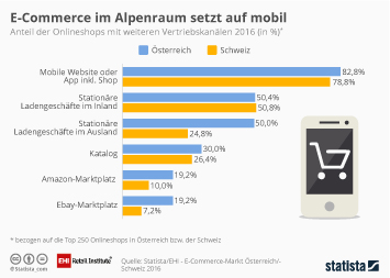 Infografik: E-Commerce im Alpenraum setzt auf mobil | Statista