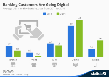 Infographic: Banking Customers Are Going Digital   Statista