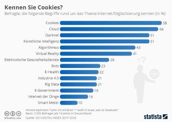 Infografik: Kennen Sie Cookies?   Statista