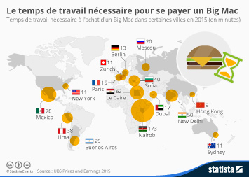 Infographie: Le temps de travail nécessaire pour se payer un Big Mac | Statista