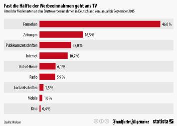 Infografik - Anteil der Medienarten an den Bruttowerbeeinnahmen in Deutschland von Januar bis September 2015