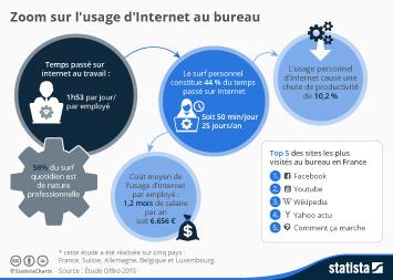 Infographie - Zoom sur la réalité de l'usage d'Internet au bureau
