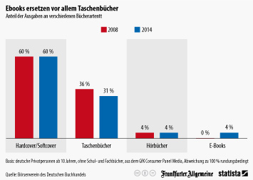 Infografik: Ebooks ersetzen vor allem Taschenbücher | Statista