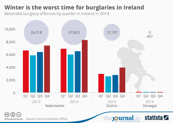 Infographic - Winter is the worst time for burglaries in Ireland