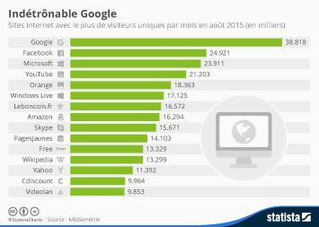 Infographie - Indétrônable Google