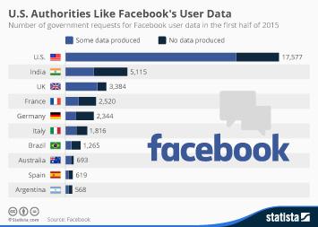 Infographic: U.S. Authorities Like Facebook's User Data | Statista