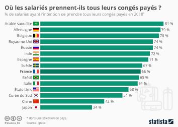 Infographie: Les pays où les salariés prennent tous leurs congés payés | Statista