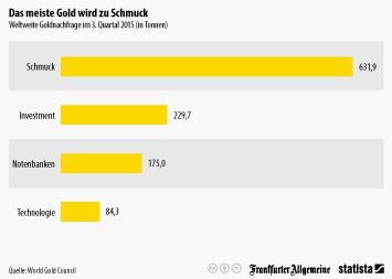 Infografik - Weltweite Goldnachfrage im 3. Quartal 2015