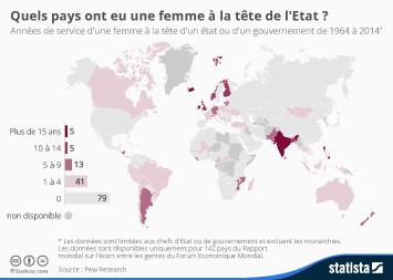 Infographie - Quels pays ont eu une femme à la tête de l'Etat ?