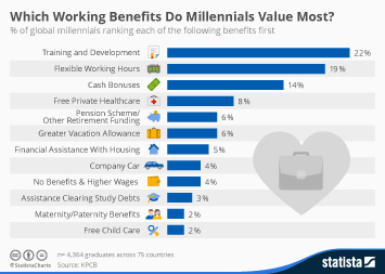 Infographic: Which Working Benefits Do Millennials Value Most? | Statista