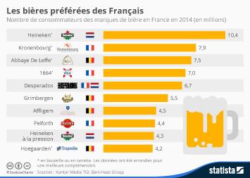 Infographie - Les bières préférées des Français