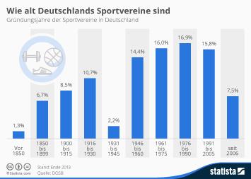 Wie alt Deutschlands Sportvereine sind