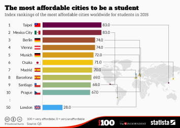 Infographic - The most affordable cities to be a student