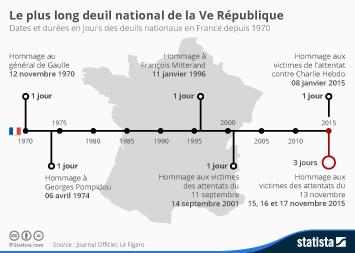 Infographie - Le plus long deuil national de la Ve République