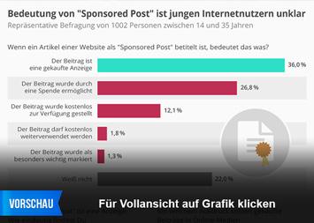 """Infografik: Bedeutung des Ausdrucks """"Sponsored Post"""" für viele junge Internetnutzer unklar   Statista"""