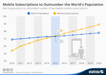 Infographic - Mobile subscriptions and world population