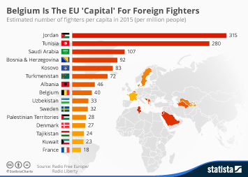 Infographic: Belgium Is The EU 'Capital' For Foreign Fighters | Statista