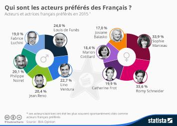 Infographie: Qui sont les acteurs préférés des Français ? | Statista