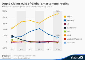 Infographic: Apple Claims 92% of Global Smartphone Profits | Statista