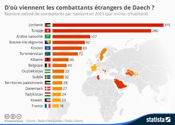 Infographie - D'où viennent les combattants étrangers de Daech ?