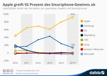 Infografik: Apple greift 92 Prozent des Smartphone-Gewinns ab | Statista