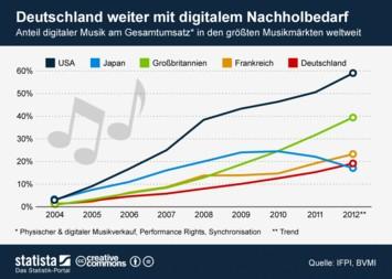 Infografik - Anteil digitaler Musik am Gesamtumsatz in den größten Musikmärkten weltweit