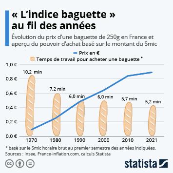 Infographie - « L'indice baguette » au fil des années en France