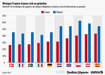 Infografik: Weniger Frauen trauen sich zu gründen | Statista