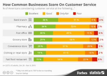 How Common Businesses Score On Customer Service