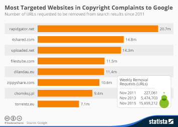 Infographic - Google Removal Requests