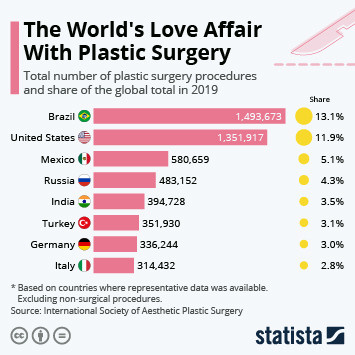 Infographic - The World's Love Affair With Plastic Surgery
