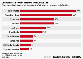 Infografik - Prozentanteil der Bundesbürger, die 2015 zu Weihnachten Elektro-Geräte verschenken oder anschaffen wollen