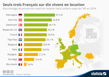 Infographie: Seuls trois Français sur dix vivent en location | Statista